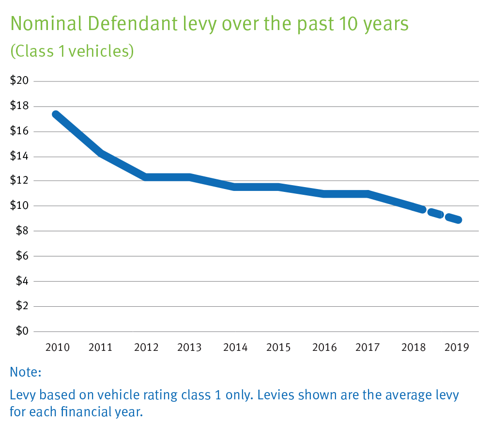 Nominal Defendant levy over the past 10 years (Class 1 vehicles) graph